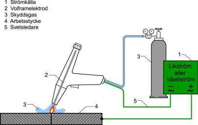 Helt nya TIG gasvolframsvetsning - vi lyfter branschen TR-01